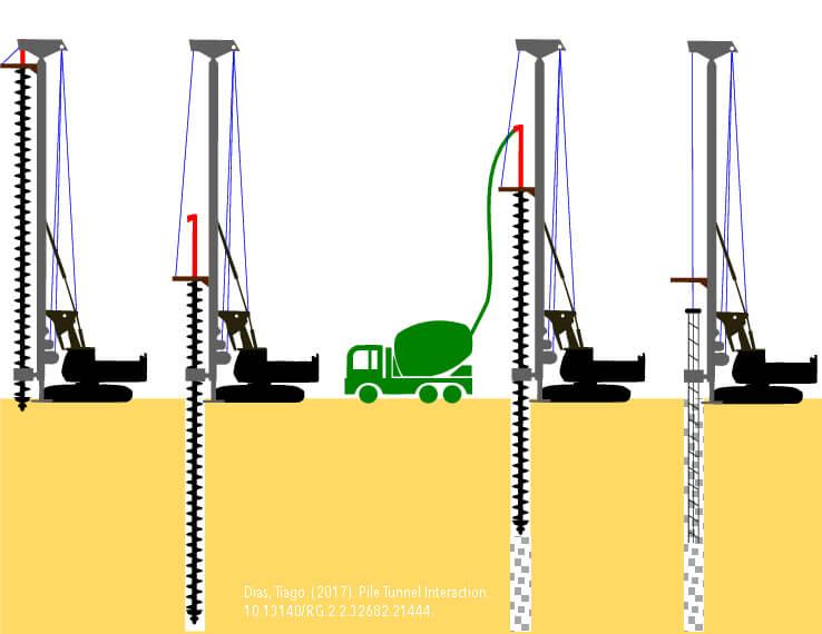 CFA Piles Diagram